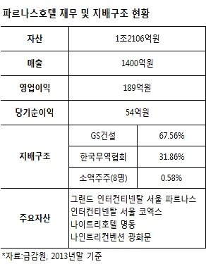 [단독]GS건설 파르나스호텔 지분 매각 '경영권 제한' 변수