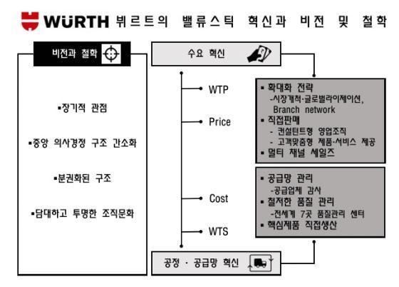 나사못 대리점서 토털 유지·보수 솔루션 기업으로 진화한 뷔르트