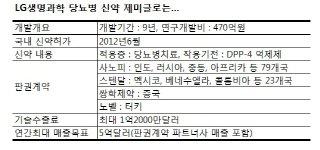 "LG생명과학, ""당뇨병신약 '제미글로'로 연 5억불 노린다"""