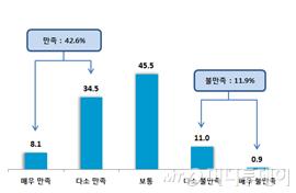 중소기업 정책공약에 대한 만족도(단위:%)<br /> /제공=중소기업중앙회