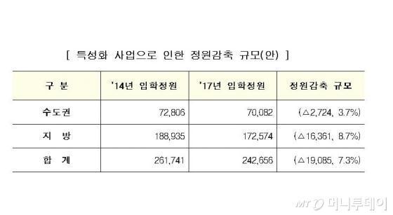 '1.2조 특성화사업' 108개 대학, 입학정원 1만9천명 줄인다