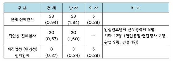 안심연료단지 주변지역 주민 진폐환자 현황.(단위: 명, %) © News1