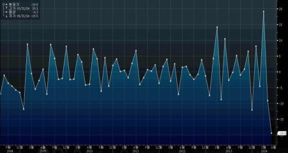 일본 기계수주액 증가율(전월대비)/자료=블룸버그