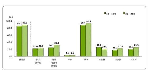 청소년의 문화예술 및 스포츠관람률.(복수 응답)© News1