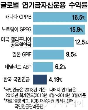 글로벌 국부전쟁, 韓국부펀드 위기탈출 해법은?