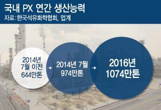 2014년 하반기 PX전쟁 막올랐다