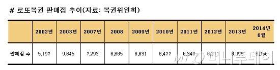 [단독]'로또복권' 판매점 3000개 늘린다