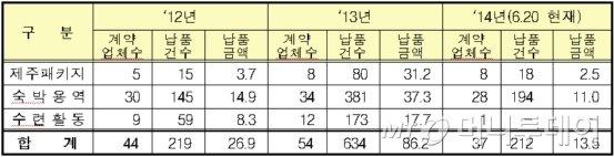 나라장터를 통한 수학여행 및 수련활동 납품 현황(단위:억 원)./자료제공=조달청<br />