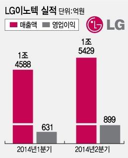 LG이노텍, 2Q 업계 최고실적 비법은 '칼퇴근'?