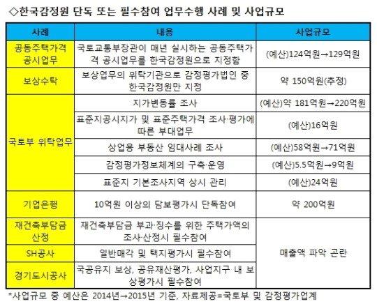 '관피아 척결' 비웃는 국토부, 감정원에 '일감 몰아주기'