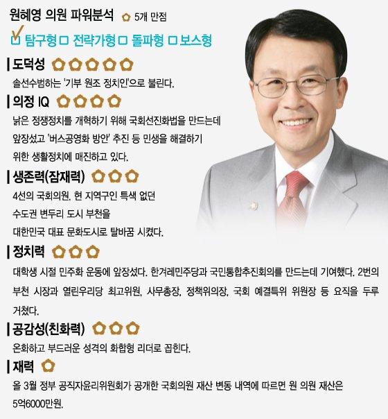 민주투사·CEO·원내대표·부천시장…'혁신 전도사' 원혜영