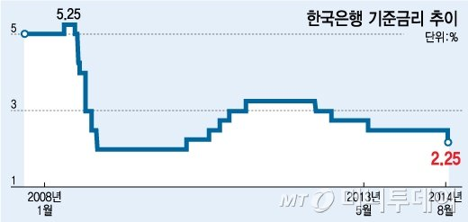 한국은행, 기준금리 인하 명분은 '심리'였다