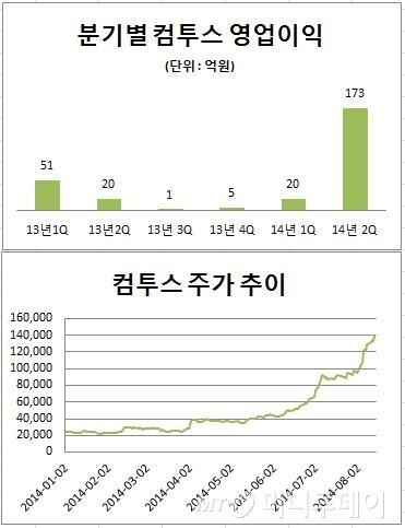 컴투스, 8개월 만에 주가 500%↑…코스닥 상승률 '1위'