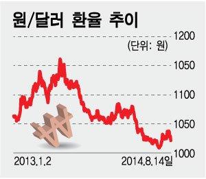 '갈팡질팡' 환율, 금통위 기점 다시 아래로 터닝?