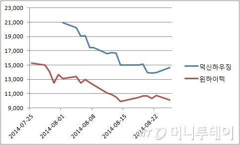 덕신하우징-윈하이텍의 상장이후 주가흐름. 덕신하우징은 8월1일, 윈하이텍은 7월25일에 각각 코스닥시장에 상장됐다.