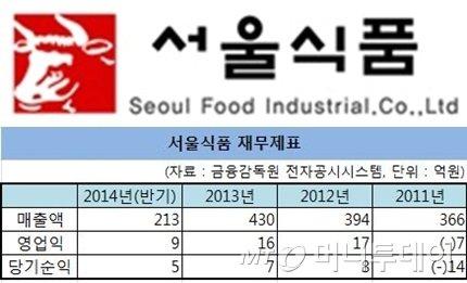 서울식품, 환경과 제빵 '두 토끼' 잡는다