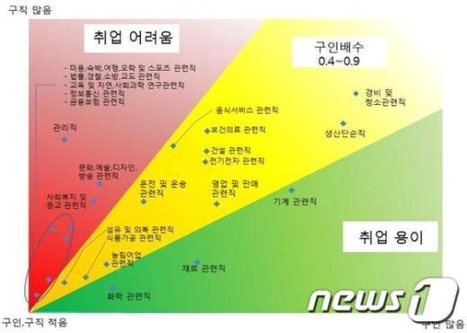 2014년 7월 기준 직종별 구인배수. © News1