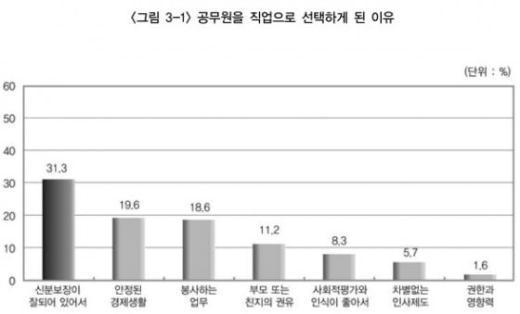 '삼재' 빠진 공무원사회…'인재' 떠나나