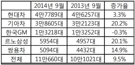 """9월 국산車 내수 증가…""""효자 모델이 이끌었다"""""""