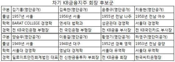 """KB금융, 회장 후보 8명 압축…이철휘 사장 """"사퇴"""""""