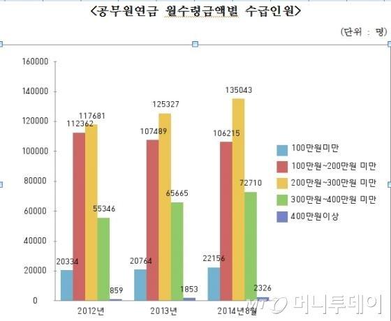 공무원연금 월수령금액별 수급인원(자료: 조원진 의원실)
