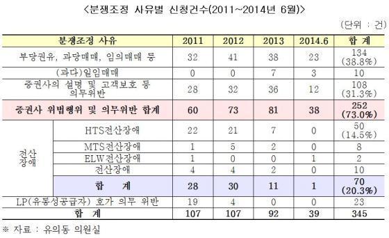 '점유율 1위' 키움증권, 분쟁조정 신청도 1위