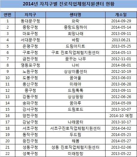 서울시내 25개 전 자치구, 진로직업체험센터 운영