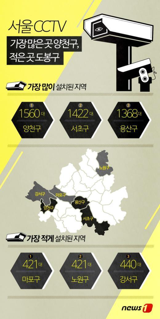 [사진][그래픽뉴스] 서울CCTV 가장 많은 곳 양천구, 적은 곳 도봉구