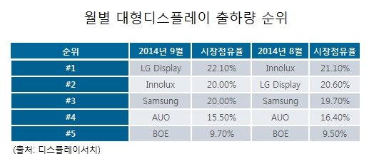 新아이패드 10개 중 7개 'LG 패널' 달았다