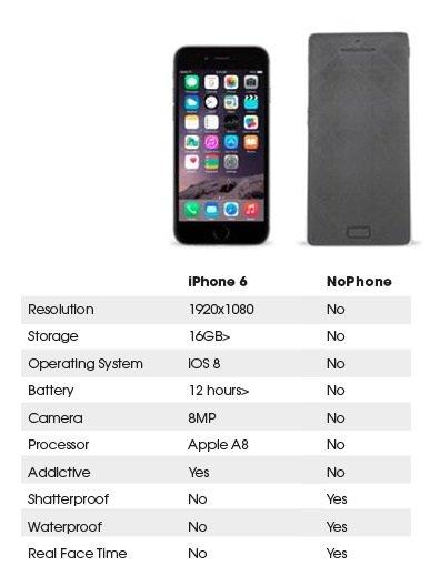 '아이폰6'와 '노폰'의 사양 비교/ 사진=킥스타터 '더 노폰 팀(The NoPhone Team)'