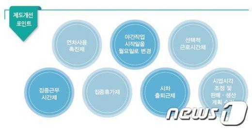다양한 유연근무제로 장시간 근로개선. © News1