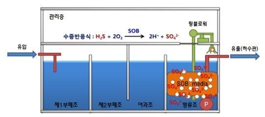 공기주입식 SOB meida 장치 모식도(펌프식 정화조)