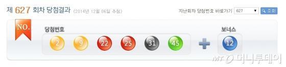 6일일 진행된 나눔로또 추첨 결과 1등 당첨번호는 2, 9, 22, 25, 31, 45번으로 결정됐다. /사진=나눔로또 홈페이지