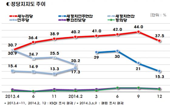 /그래프= 한국사회여론연구소(KSOI) 제공