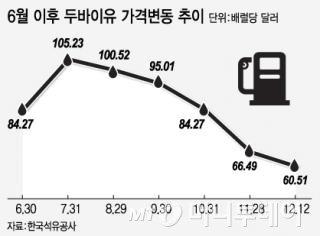 두바이유 가격변동 추이 /그래픽=김지영 디자이너