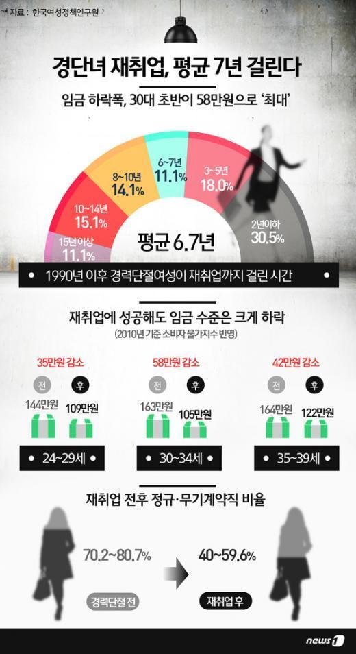 [사진][그래픽뉴스] 경단녀 재취업, 평균 7년 걸린다