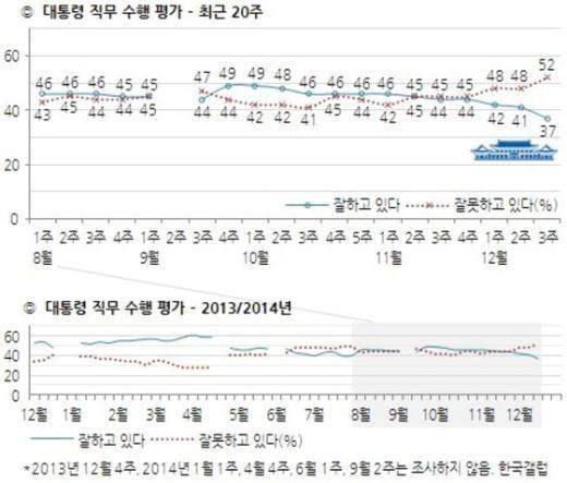 박근혜 대통령 직무수행 지지율 추이(12월3주차, 한국갤럽제공). © News1