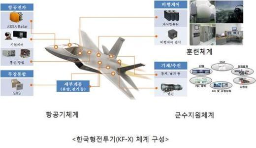한국형전투기 체계 구성(자료제공 방위사업청)© News1