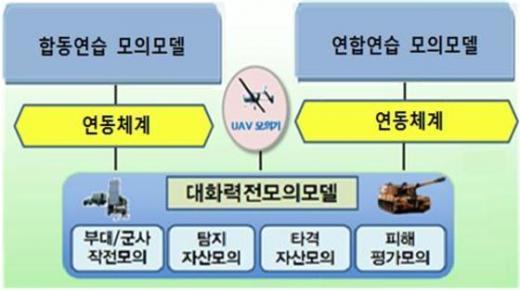 대화력전 모의모델 운영개념도(자료제공 방위사업청)© News1