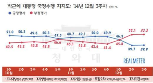 박근혜 대통령 국정수행지지도 추이(12월3주, 리얼미터 제공)© News1