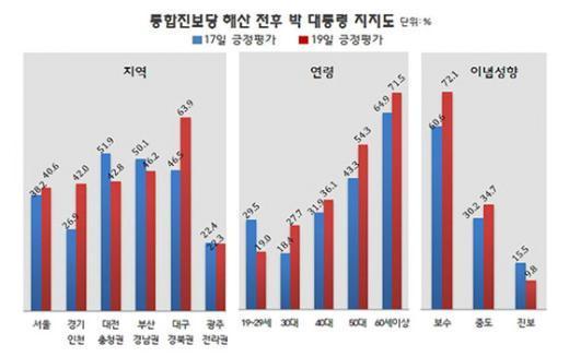 통합진보당 해산전후 박근혜 대통령 지지도. (리얼미터 제공) © News1