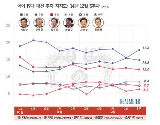 19대 대선 주자 지지도 추이 (12월3주, 리얼미터 제공)© News1