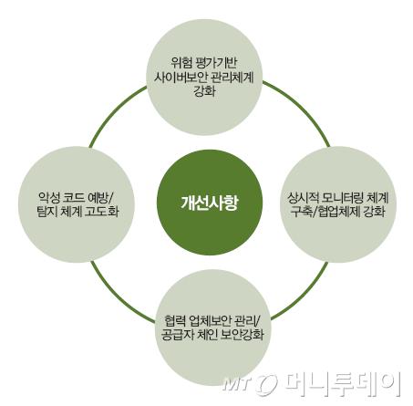 <그림2> 사이버보안 대응방안