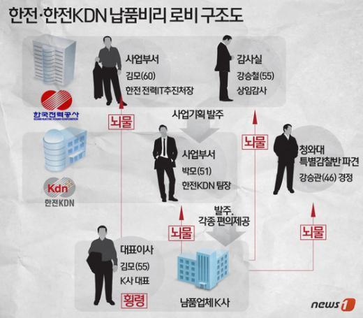 [사진][그래픽뉴스] 한전·한전kdn 납품비리 로비 구조도