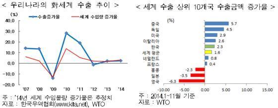 韓, 2014년 수출물량 증가율 4.4% '세계평균보다 높아'