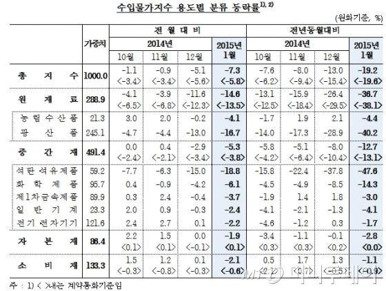 제품군별 수입물가지수 현황. /자료=한국은행