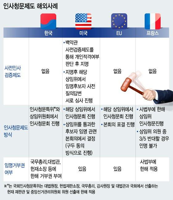 인사청문회, '도덕성 검증 분리' '사전 검증 강화' 대안(종합)