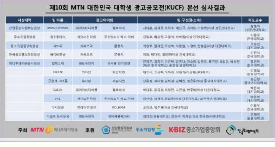 △ 제10회 MTN 대한민국 대학생 광고공모전 수상작 리스트
