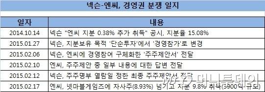넥슨-엔씨소프트 경영권 분쟁 일지