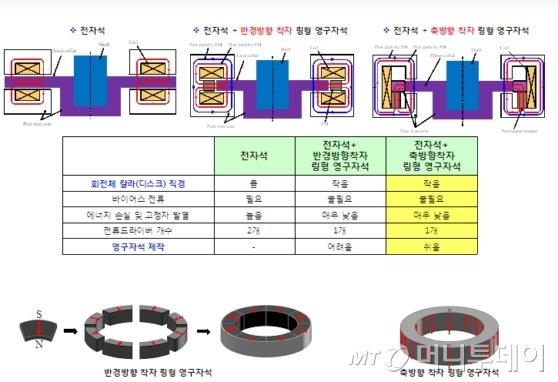 한국기계연구원이 개발한 '자기베어링(축방향 착자 링형 영구자석 방식)'과 기존 유사기술들과의 장.단점 비교도./자료제공=기계硏